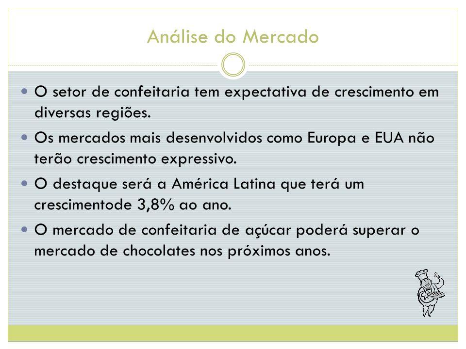 Análise do Mercado O setor de confeitaria tem expectativa de crescimento em diversas regiões.