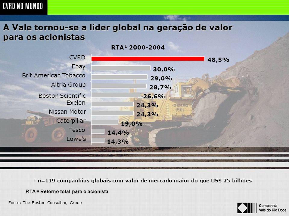 RTA = Retorno total para o acionista