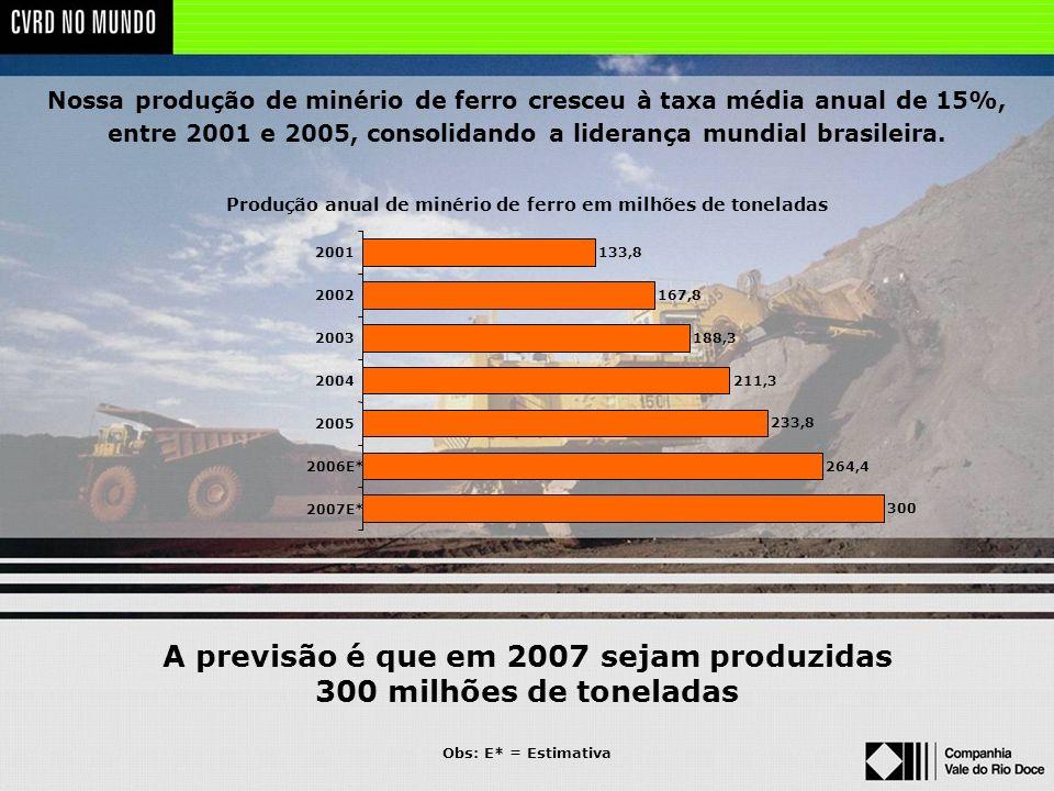 A previsão é que em 2007 sejam produzidas 300 milhões de toneladas