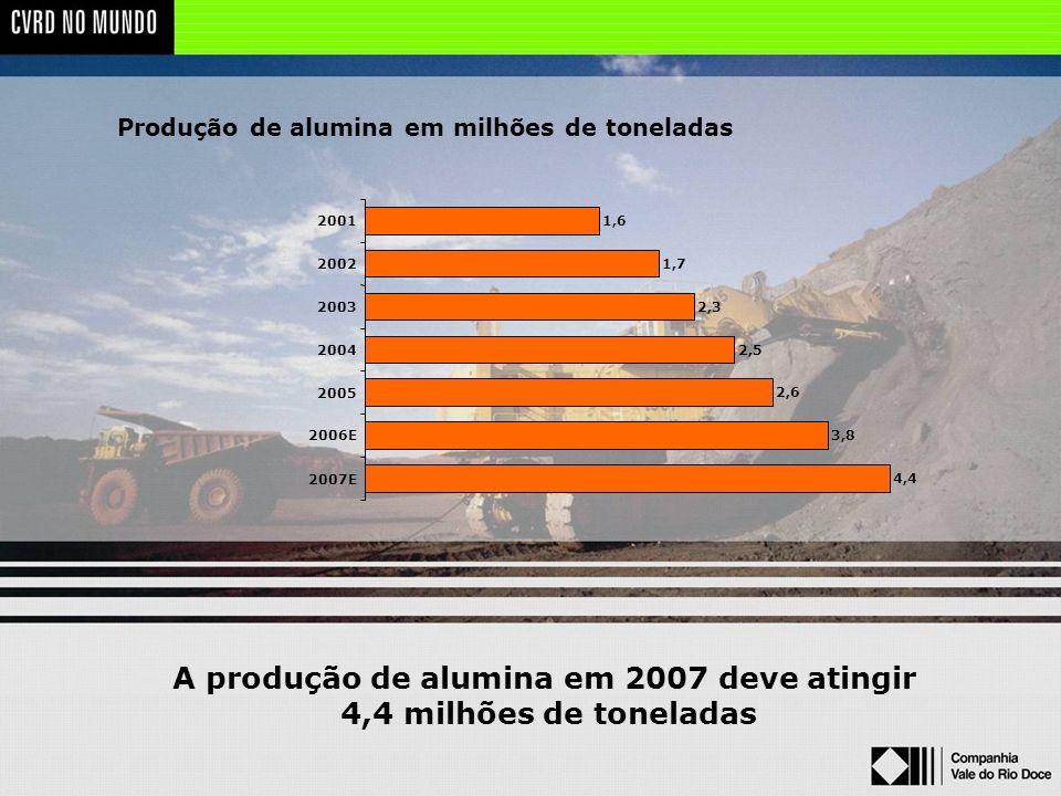 A produção de alumina em 2007 deve atingir