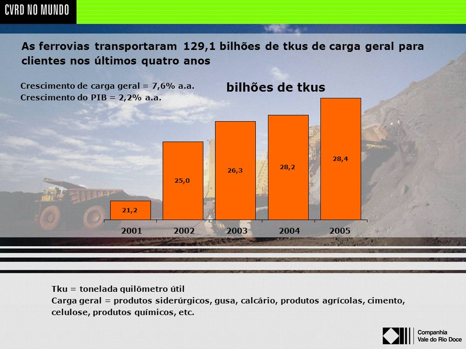 As ferrovias transportaram 129,1 bilhões de tkus de carga geral para clientes nos últimos quatro anos