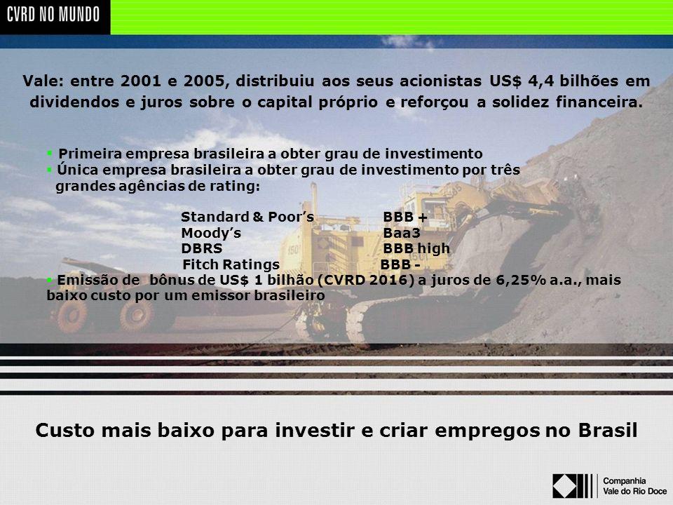 Custo mais baixo para investir e criar empregos no Brasil