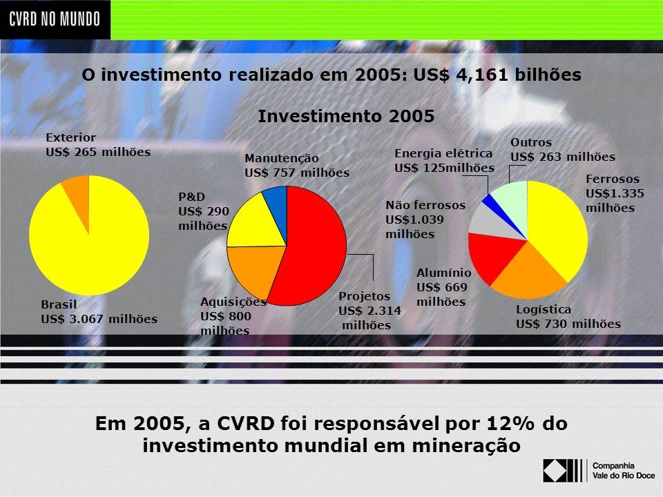 Em 2005, a CVRD foi responsável por 12% do