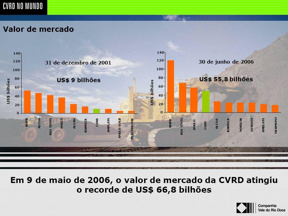 Em 9 de maio de 2006, o valor de mercado da CVRD atingiu