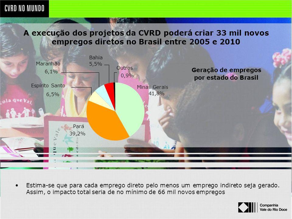 A execução dos projetos da CVRD poderá criar 33 mil novos empregos diretos no Brasil entre 2005 e 2010