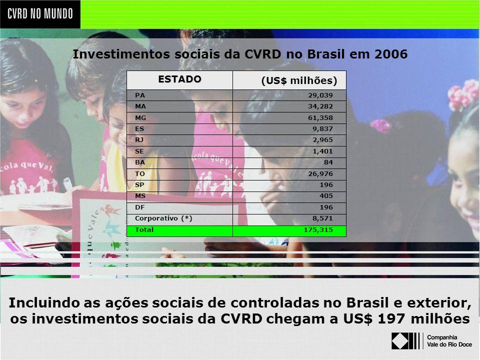Investimentos sociais da CVRD no Brasil em 2006