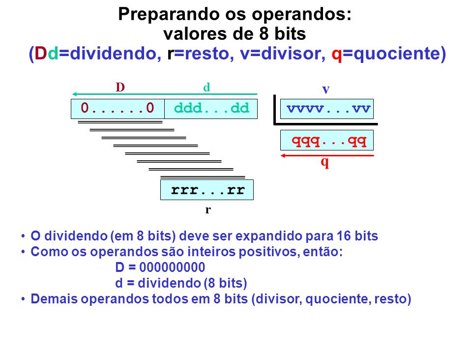 Preparando os operandos: valores de 8 bits (Dd=dividendo, r=resto, v=divisor, q=quociente)