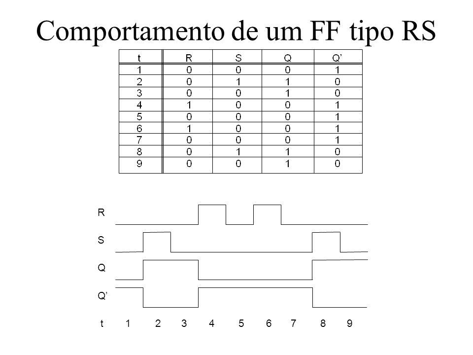 Comportamento de um FF tipo RS