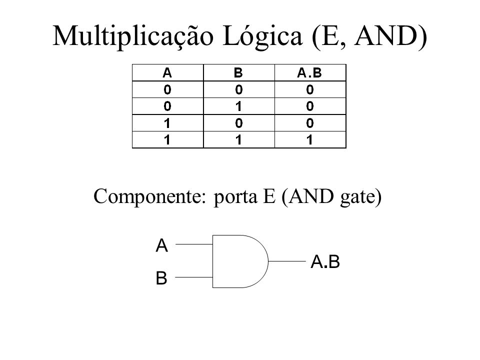 Multiplicação Lógica (E, AND)
