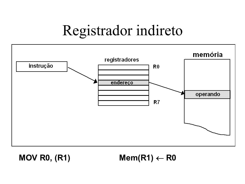 Registrador indireto MOV R0, (R1) Mem(R1)  R0
