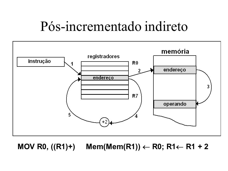 Pós-incrementado indireto