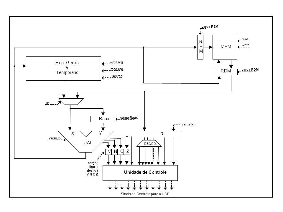 RDM R E M MEM UAL X Y Unidade de Controle RI Reg. Gerais e Temporário