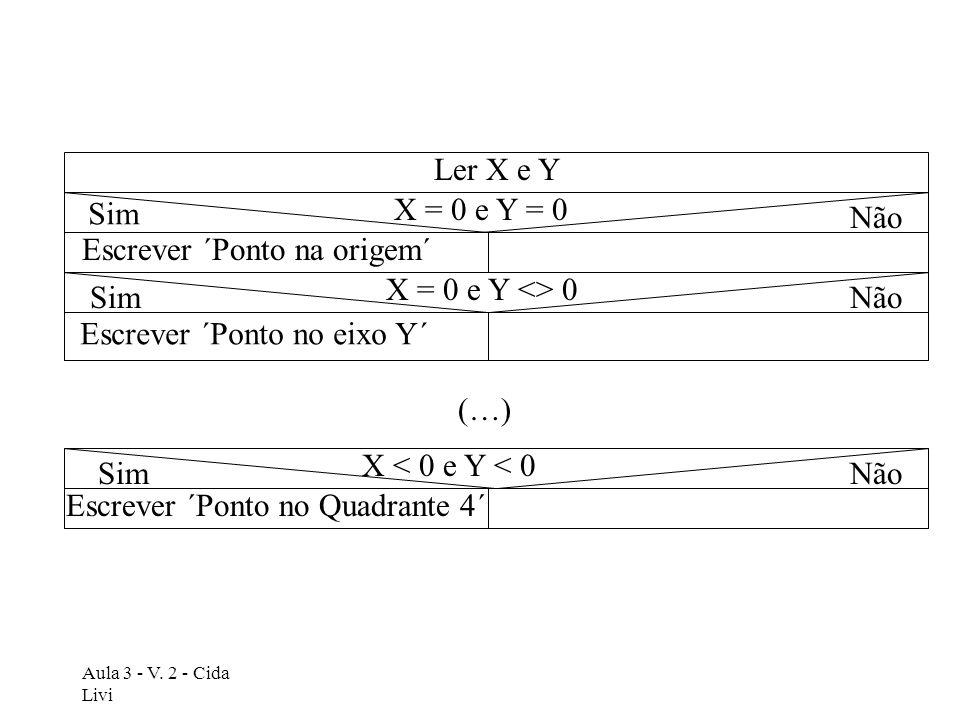 Escrever ´Ponto na origem´ X = 0 e Y <> 0 Sim Não