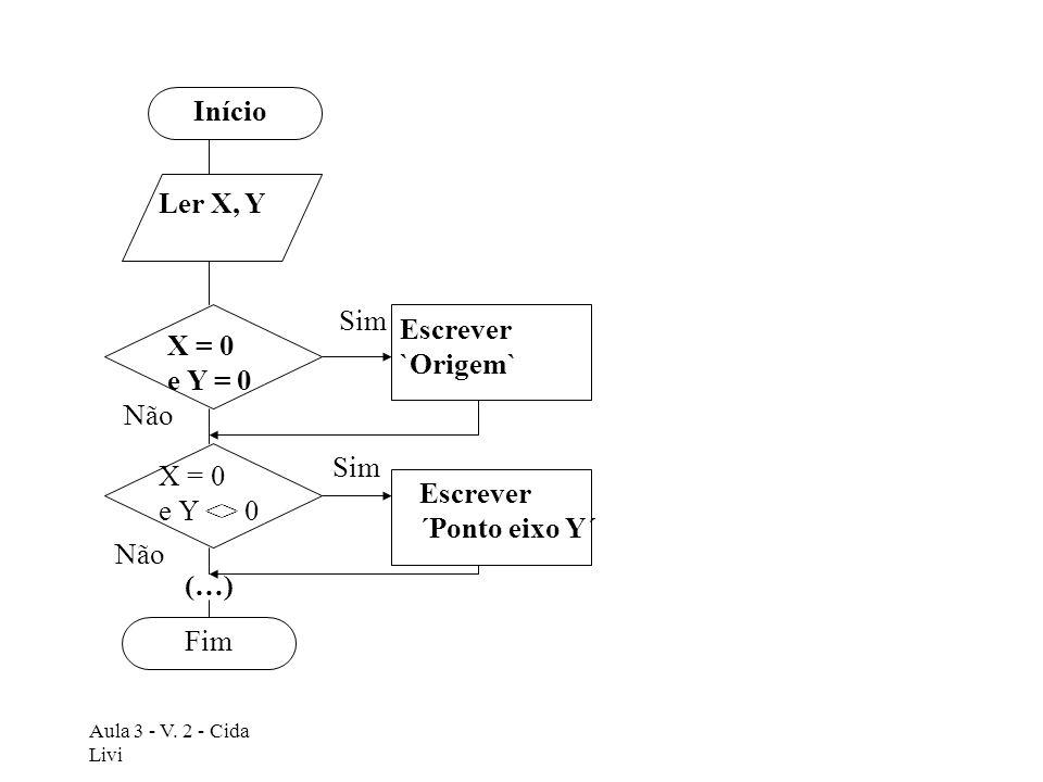 Início Ler X, Y Sim Escrever `Origem` X = 0 e Y = 0 Não Sim X = 0