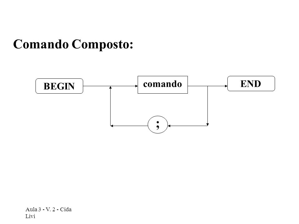 Comando Composto: comando END BEGIN ; Aula 3 - V. 2 - Cida Livi
