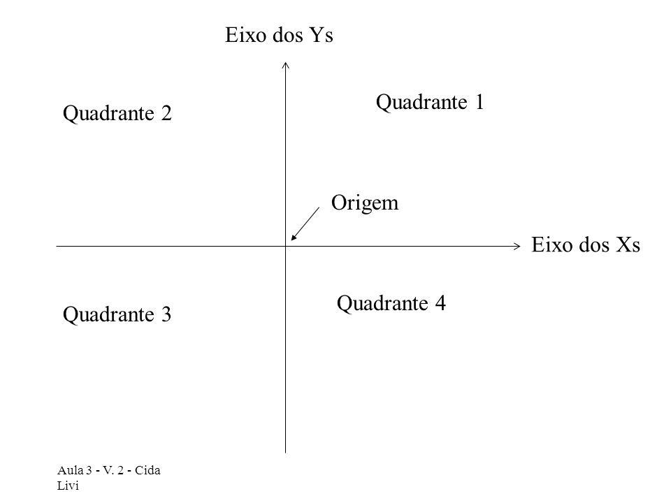 Eixo dos Ys Quadrante 1 Quadrante 2 Origem Eixo dos Xs Quadrante 4