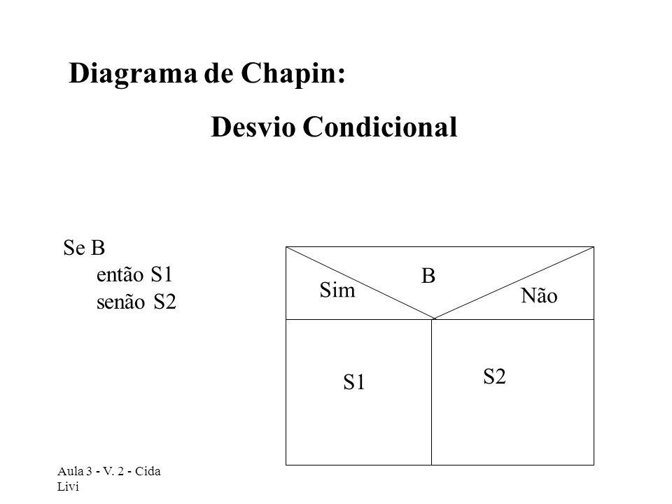 Diagrama de Chapin: Desvio Condicional Se B então S1 senão S2 B Sim