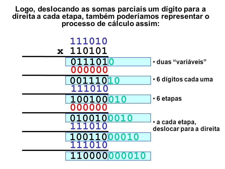 Logo, deslocando as somas parciais um dígito para a direita a cada etapa, também poderíamos representar o processo de cálculo assim: