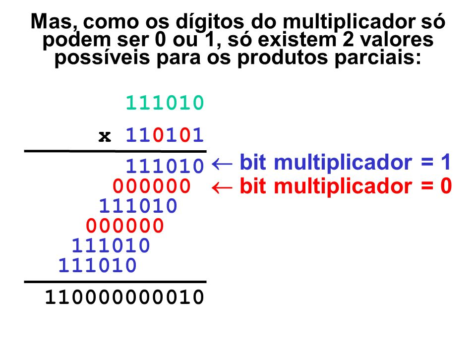 Mas, como os dígitos do multiplicador só podem ser 0 ou 1, só existem 2 valores possíveis para os produtos parciais: