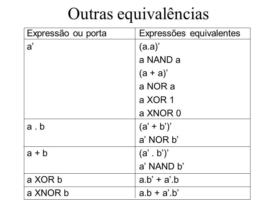 Outras equivalências Expressão ou porta Expressões equivalentes