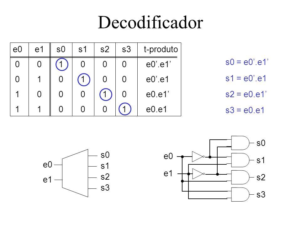 Decodificador e0 e1 s0 s1 s2 s3 t-produto 0 0 1 0 0 0 e0'.e1'