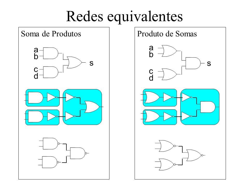 Redes equivalentes Soma de Produtos Produto de Somas a b c d s a b c d