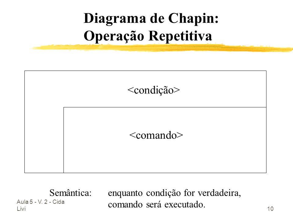Diagrama de Chapin: Operação Repetitiva <condição>