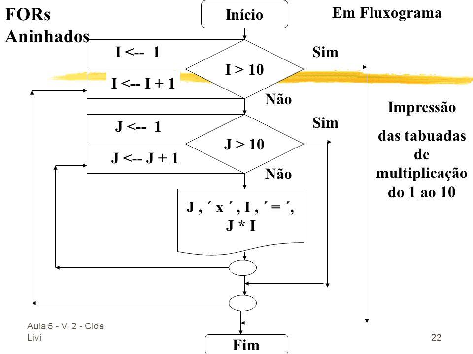 das tabuadas de multiplicação do 1 ao 10