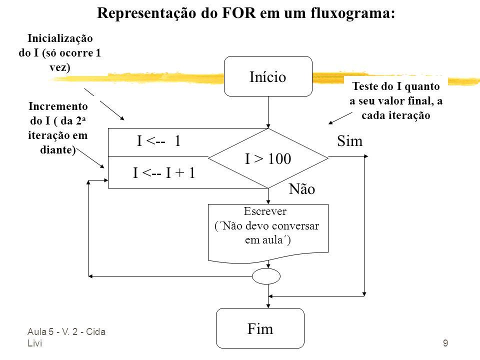 Representação do FOR em um fluxograma: