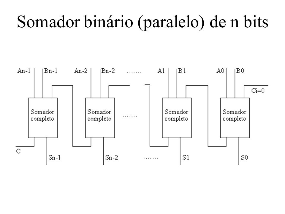 Somador binário (paralelo) de n bits