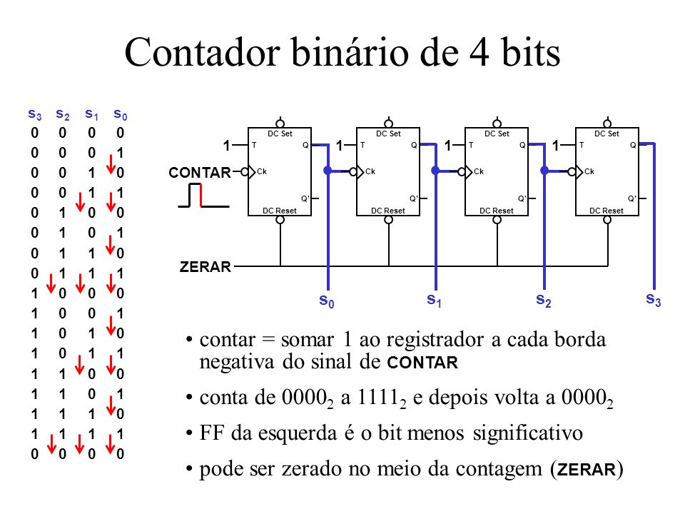 Contador binário de 4 bits