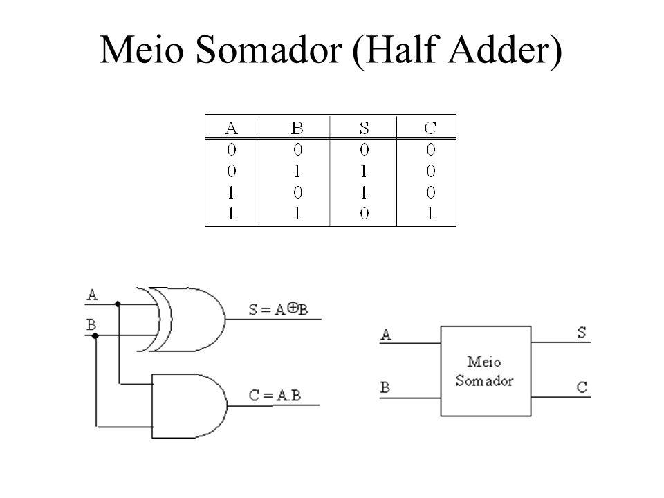 Meio Somador (Half Adder)