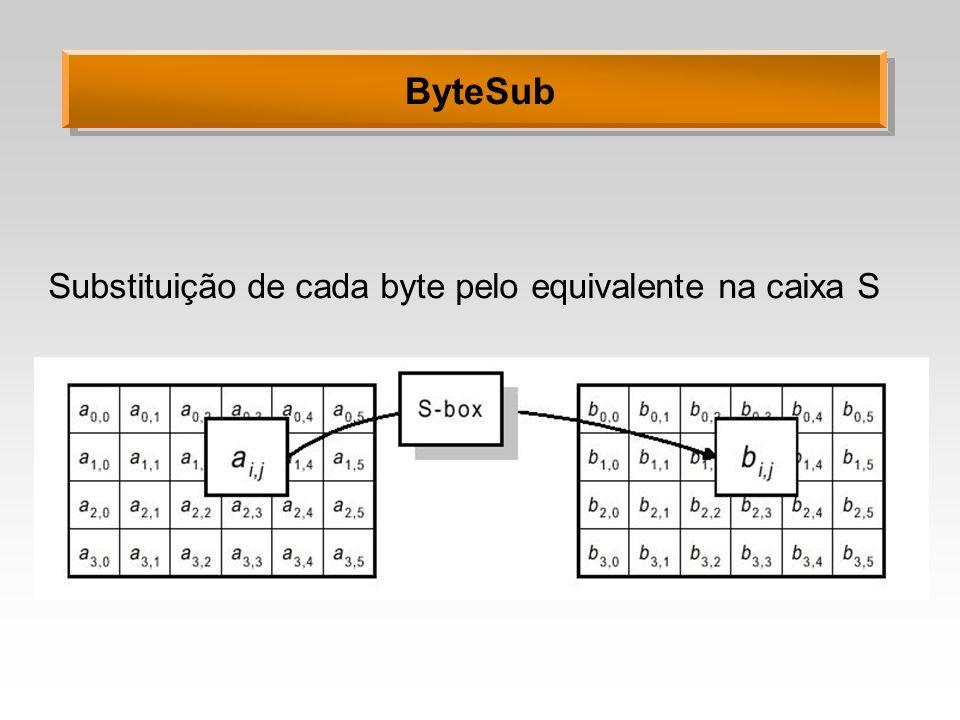 ByteSub Substituição de cada byte pelo equivalente na caixa S