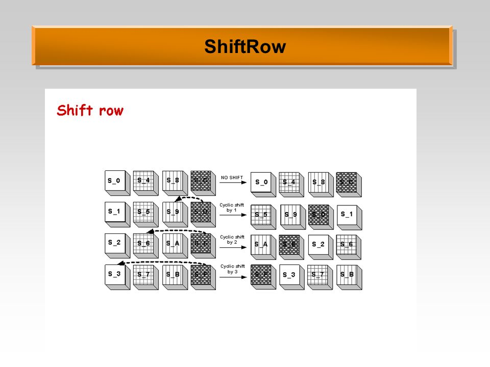 ShiftRow