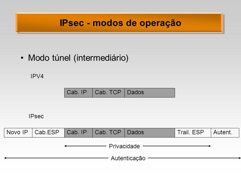 IPsec - modos de operação