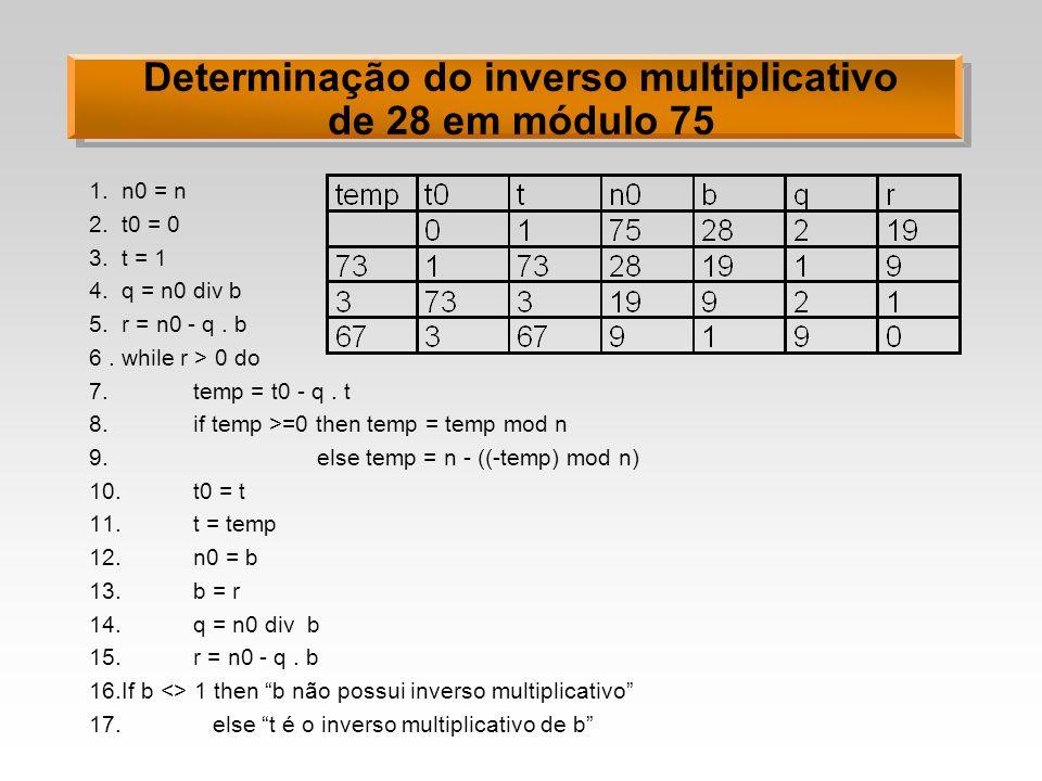 Determinação do inverso multiplicativo de 28 em módulo 75