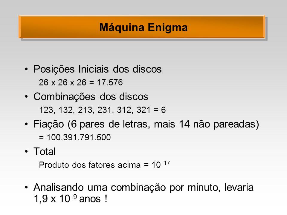 Máquina Enigma Posições Iniciais dos discos Combinações dos discos