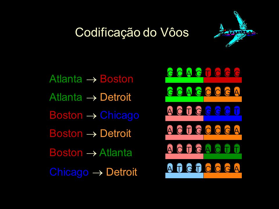Codificação do Vôos Atlanta  Boston Atlanta  Detroit