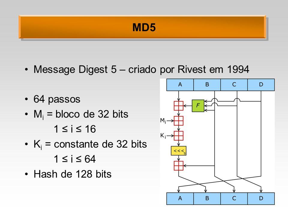 MD5 Message Digest 5 – criado por Rivest em 1994 64 passos