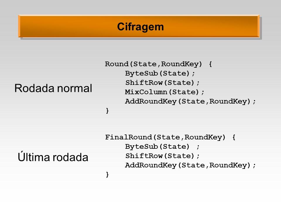 Rodada normal Última rodada Cifragem Round(State,RoundKey) {