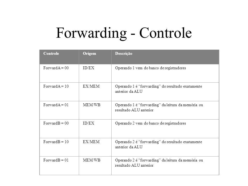 Forwarding - Controle Controle Origem Descrição ForwardA = 00 ID/EX