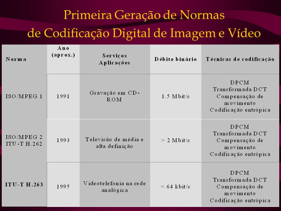 Primeira Geração de Normas de Codificação Digital de Imagem e Vídeo