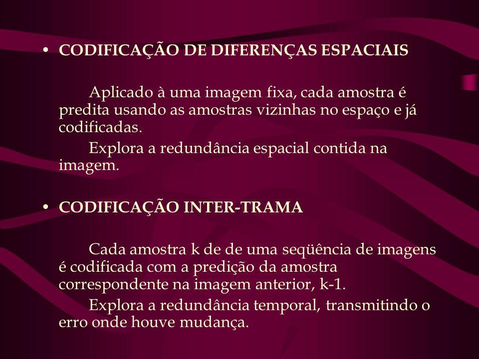 CODIFICAÇÃO DE DIFERENÇAS ESPACIAIS