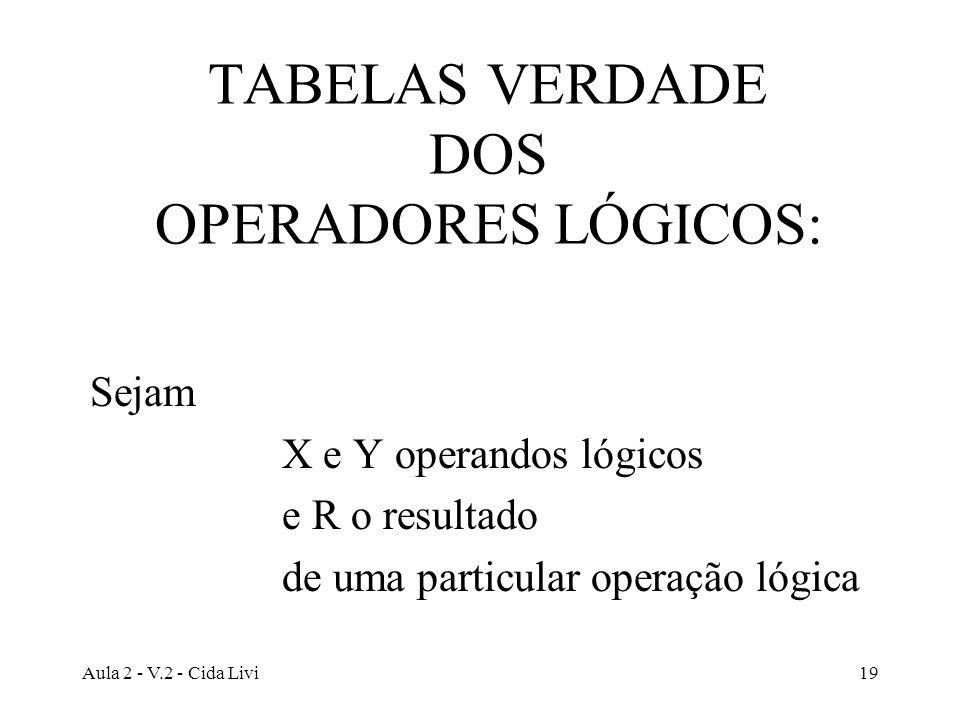 TABELAS VERDADE DOS OPERADORES LÓGICOS: