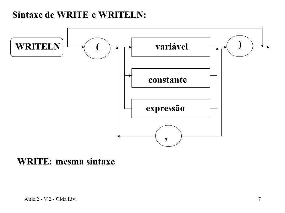 Sintaxe de WRITE e WRITELN: