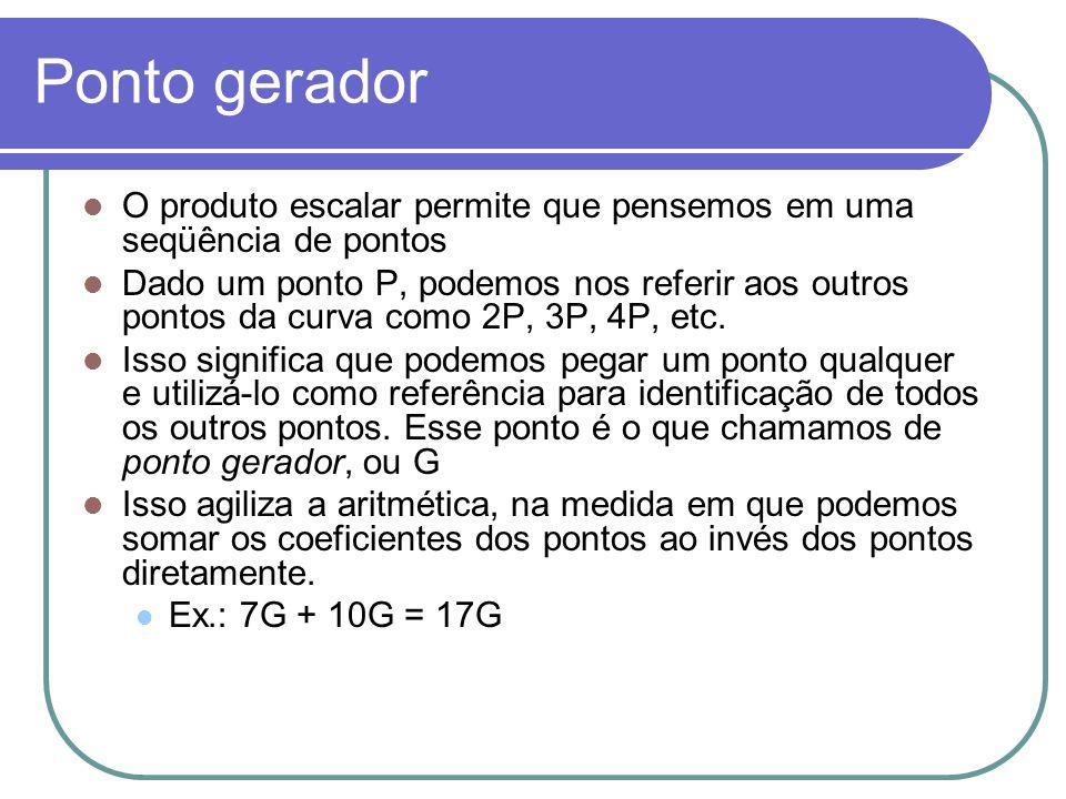 Ponto gerador O produto escalar permite que pensemos em uma seqüência de pontos.