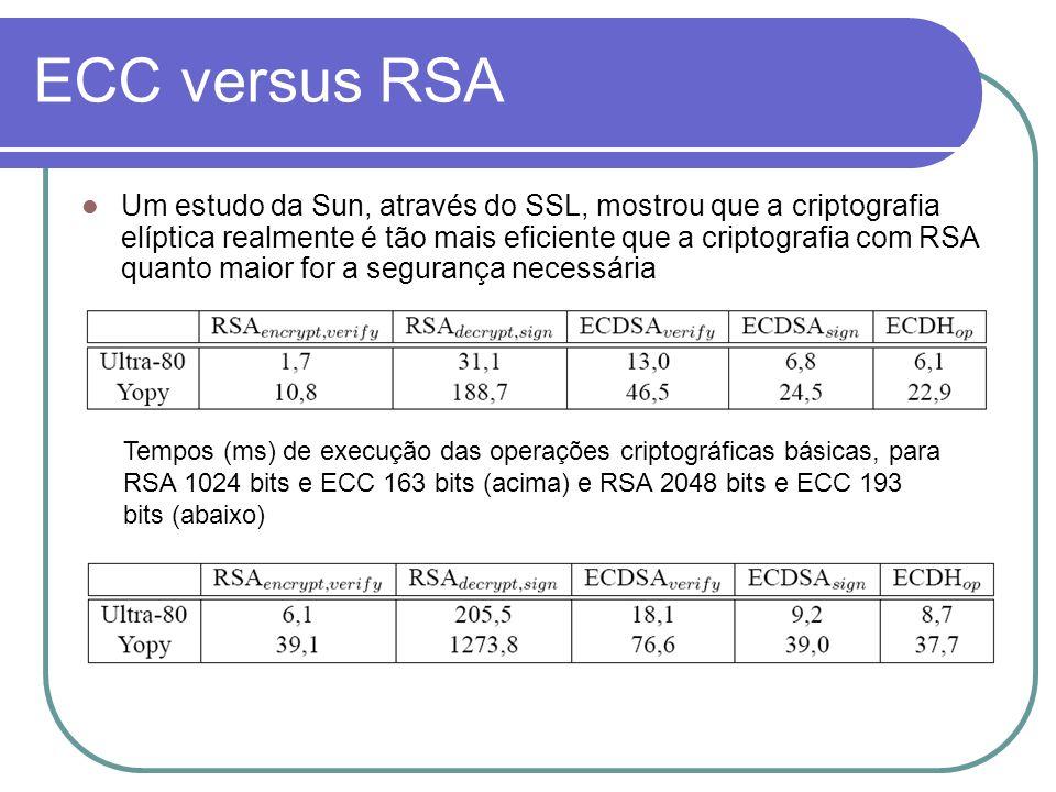 ECC versus RSA