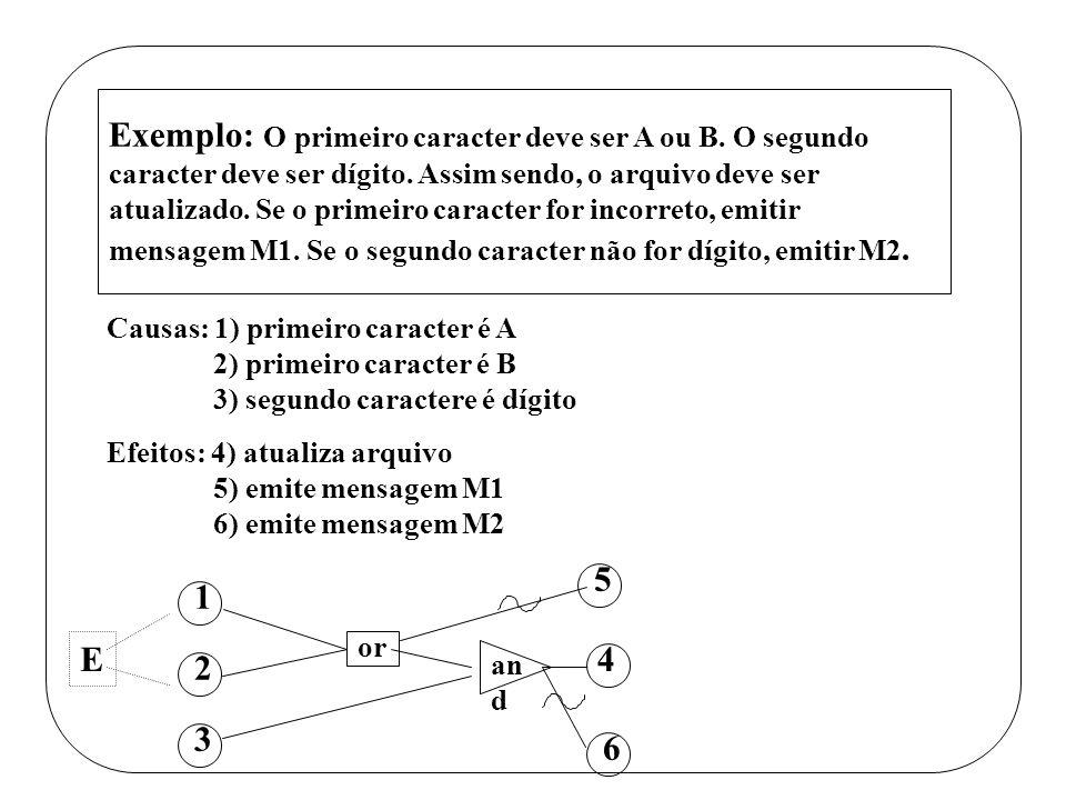 Exemplo: O primeiro caracter deve ser A ou B. O segundo