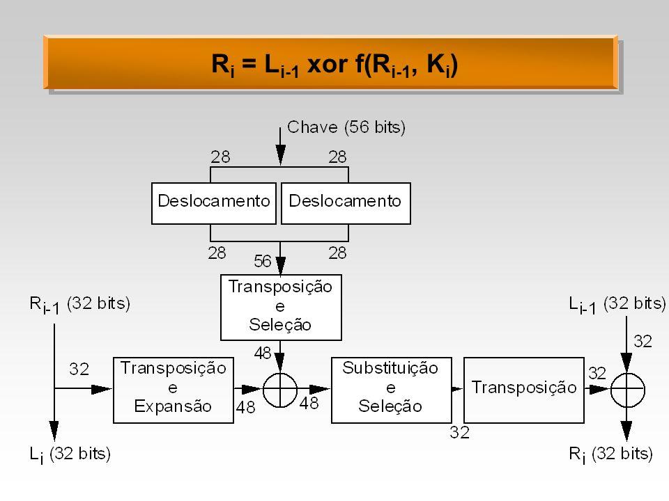 Ri = Li-1 xor f(Ri-1, Ki)