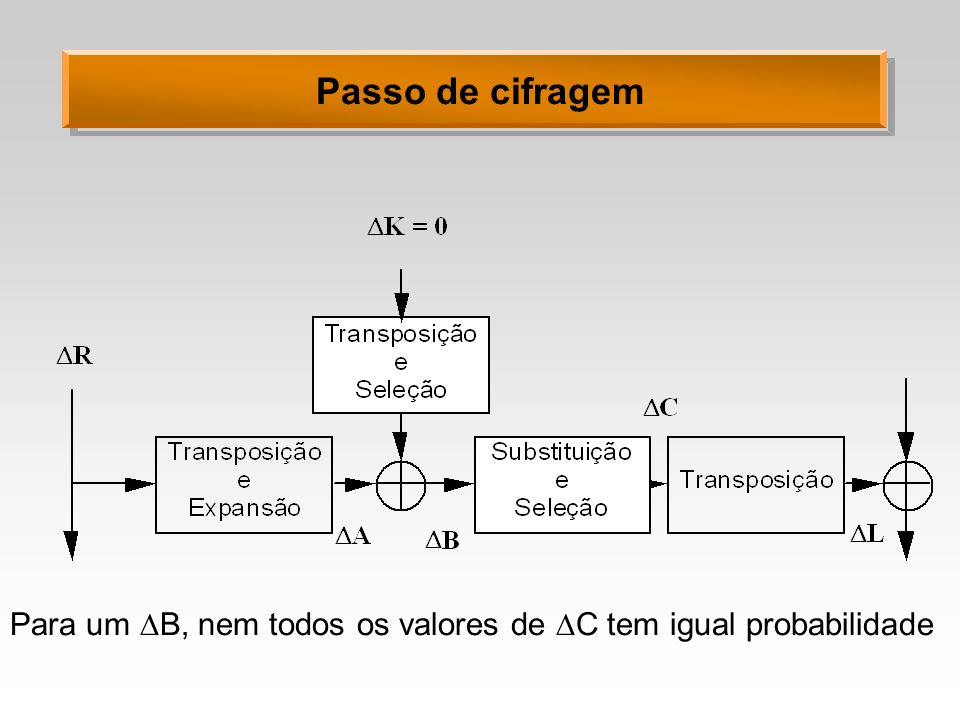 Passo de cifragem Para um B, nem todos os valores de C tem igual probabilidade